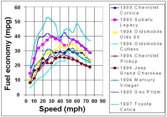 Fuel economy vs speed in 1997; photo courtesy Napalm1232
